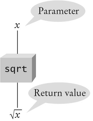 Black Box Principle in OOD [Functions as Black Boxes]